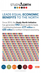 Leads Equal Economic Benefits to the North